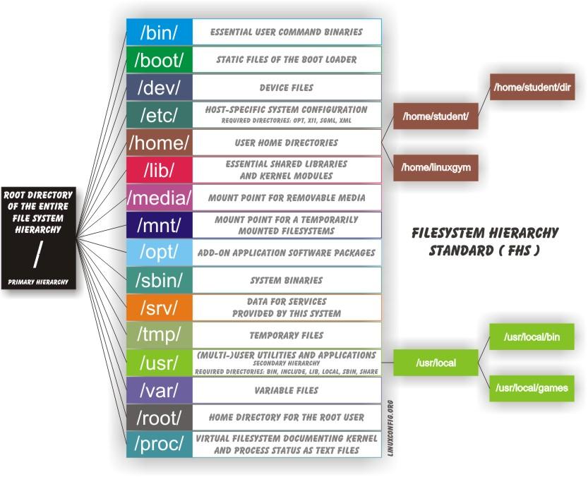 Organisation du système de fichiers Linux